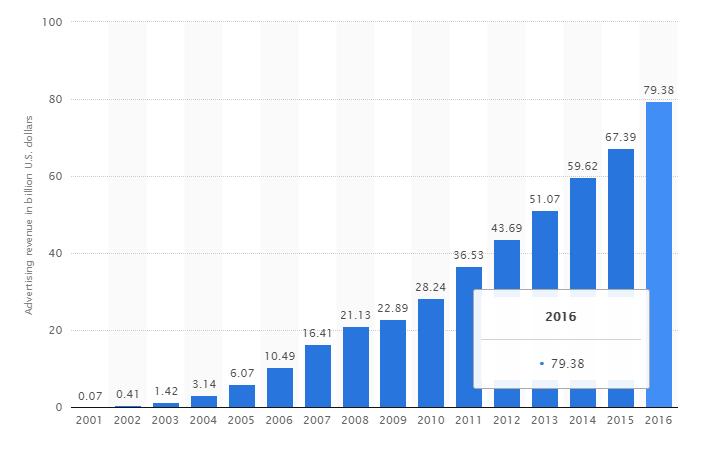 Ръст на приходите на Google го 2016 година