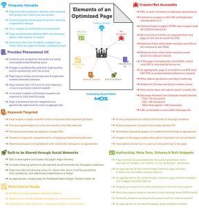 Това са елементите на добре оптимизарана страница според MOZ