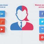 Социалните мрежи - Мъже vs Жени