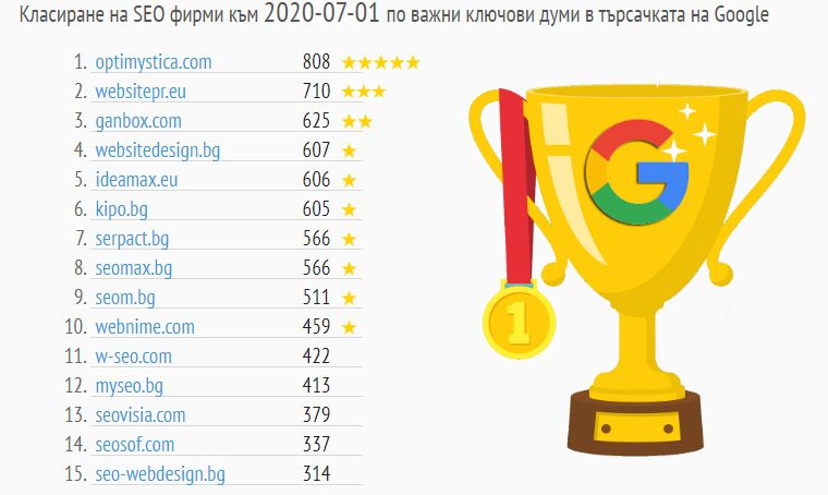 Класиране на SEO фирми в България за 2020г, по данни на руски независим сайт.